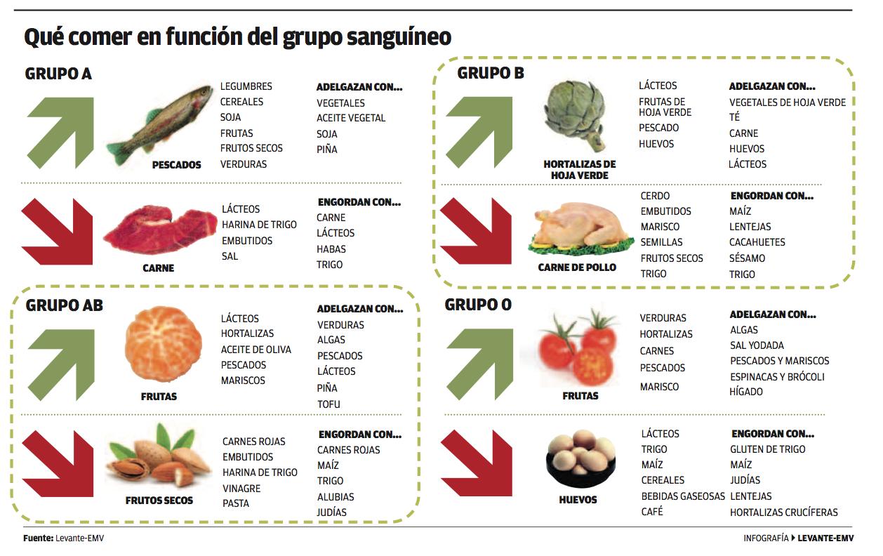 La Dieta Del Grupo Sanguíneo Comer En Función Del Grupo Sanguíneo